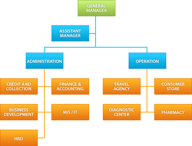 Organizational    Structure      For His Glory